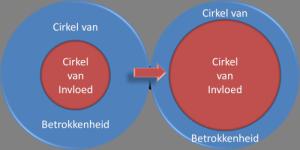 cirkels invloed en betrokkenheid stephen covey